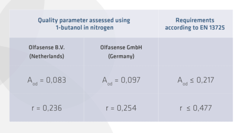 Olfasense laboratories demonstrate competence in odour concentration analysis according to EN 13725
