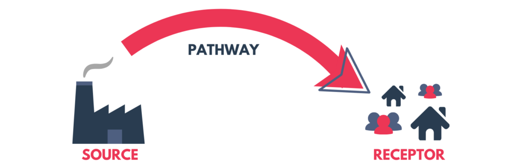 odour source pathway impact